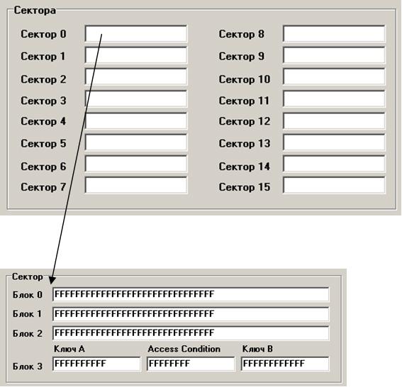Рис.1 Структура памяти Miare